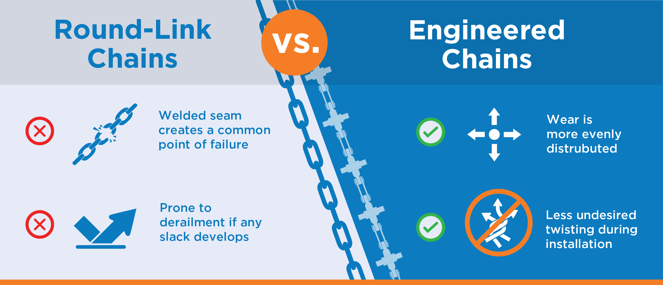 White Paper: The Case for Engineered Chains Over Round-Link Chains | Hapman.com