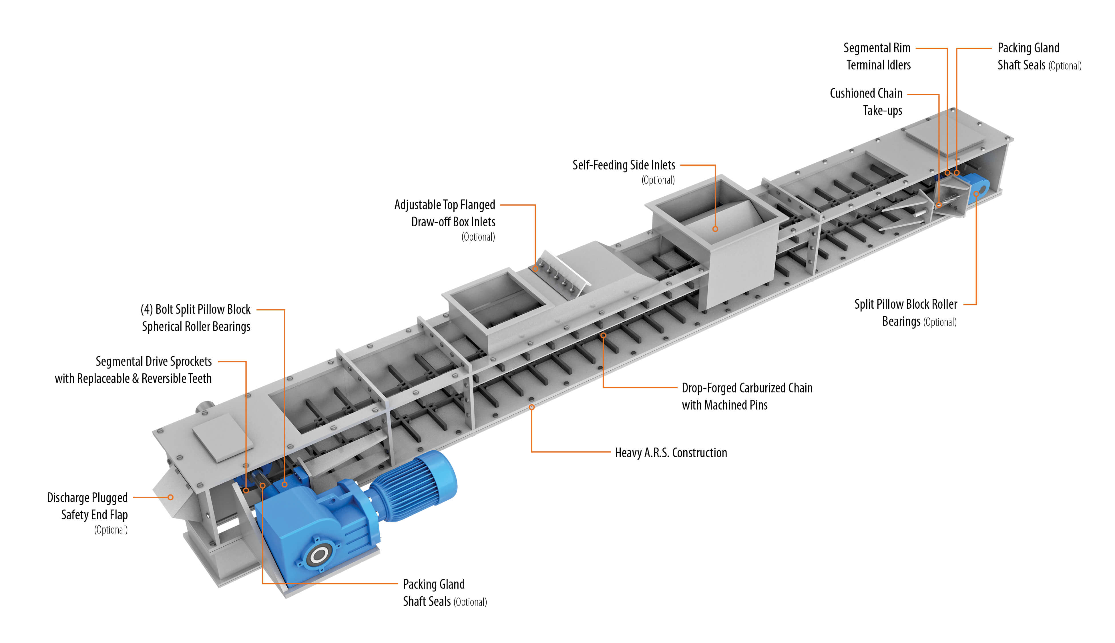 Illustration of En-Masse Drag Chain Conveyor with Callouts | Hapman.com