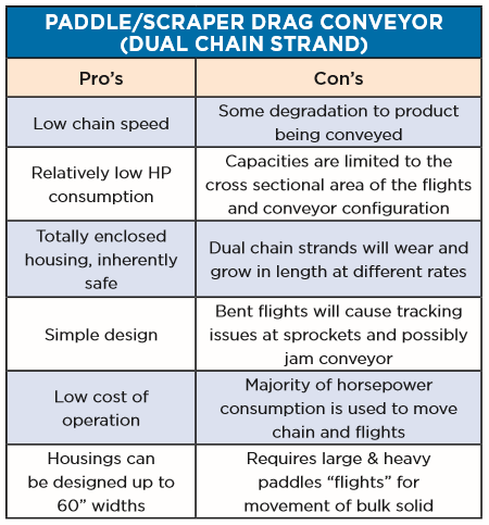 Pro's and cons of the paddle/drag chain conveyor | Hapman.com