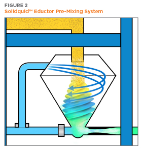 Illustration of Solidaquid Eductor Pre-Mixing System | Hapman.com