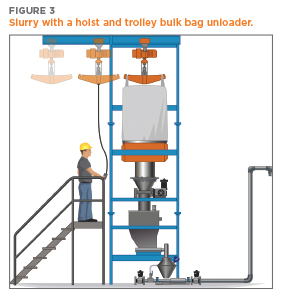 Illustration of slurry creation with a Hoist and Trolley Bulk Bag Unloader | Hapman.com