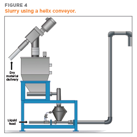 Illustration of slurry creation using a Helix Flexible Screw Conveyor | Hapman.com