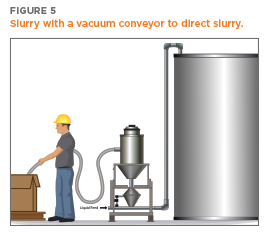 Illustration of slurry creation and movement with a Vacuum Conveyor | Hapman.com