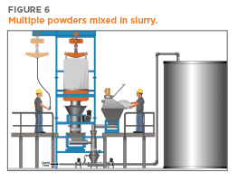 Illustration of slurry creation process using a Bag Dump Station/Dust Collector, Bulk Bag Unloader and Solidquid Liquid/Solid System | Hapman.com