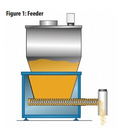 Illustration of Screw Feeder with Material | Hapman.com