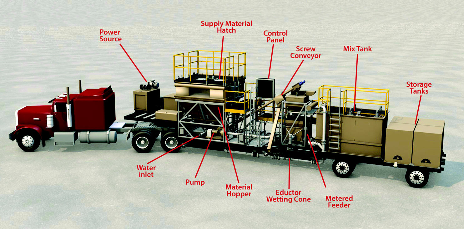 Mobile mixing and blending Bulk Material Handling System illustration with equipment descriptions | Hapman.com
