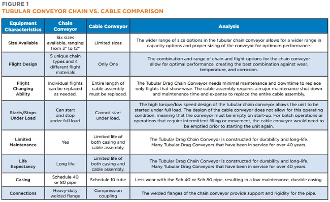 Hapman Tubular Conveyor Chain vs. Cable Comparison Chart | Hapman.com