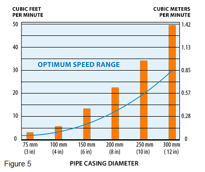 Tubular Drag Conveyor pipe casing and optimum speed range chart | Hapman.com