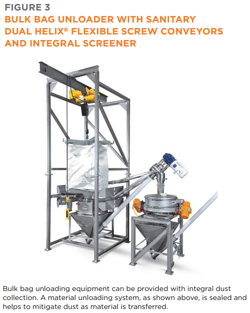 Bulk Bag Unloader with Dual Helix Flexible Screw Conveyor and Sanitary Components | Hapman.com