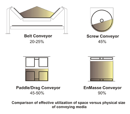 En-Masse Drag Chain Conveyor Space Utilization Comparison | Hapman.com