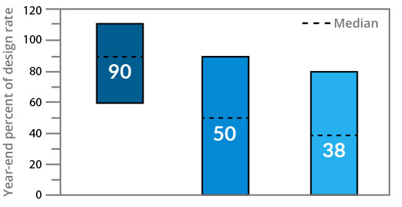 Bar graph showing performance of various feeds